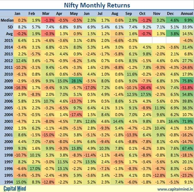 Nifty-Returns.